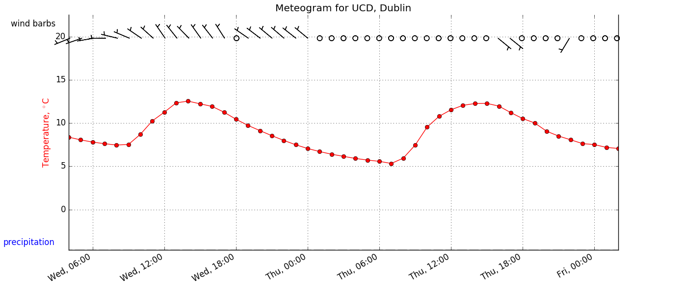 UCD METEOGRAM